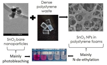 Plastic Pollution Converted into Wastewater Cleaners