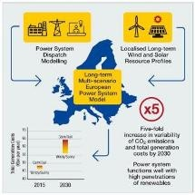 Study Shows Europe Would Fare Well Under Different Renewable Energy Scenarios