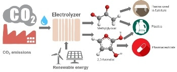 Novel Electrocatalysts for Converting Carbon Dioxide into Valuable Products