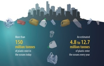 EU Gets Closer to Circular Plastics Economy with New Rules to Reduce Marine Litter