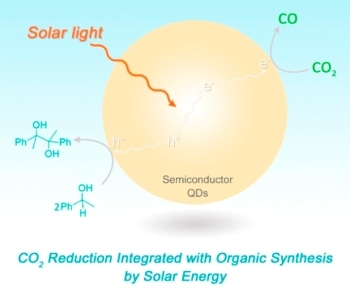Integration of Solar-Induced CO2 Reduction with Oxidative Organic Synthesis