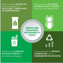 PepsiCo Announces New Target to Reduce Plastic Content in Beverage Packaging