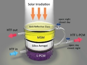 Novel Hybrid Device Harnesses Heat from Sun and Stores it as Thermal Energy