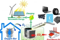 "ARPA-Type Funding Bestows ""Innovation Advantage"" to Green Energy Companies"