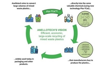 Anellotech Offers Technology to Covert Waste Plastic Packaging into Chemicals