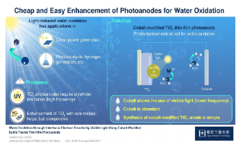 Researchers Develop Simple, Low-Cost Method to Generate Hydrogen from Water